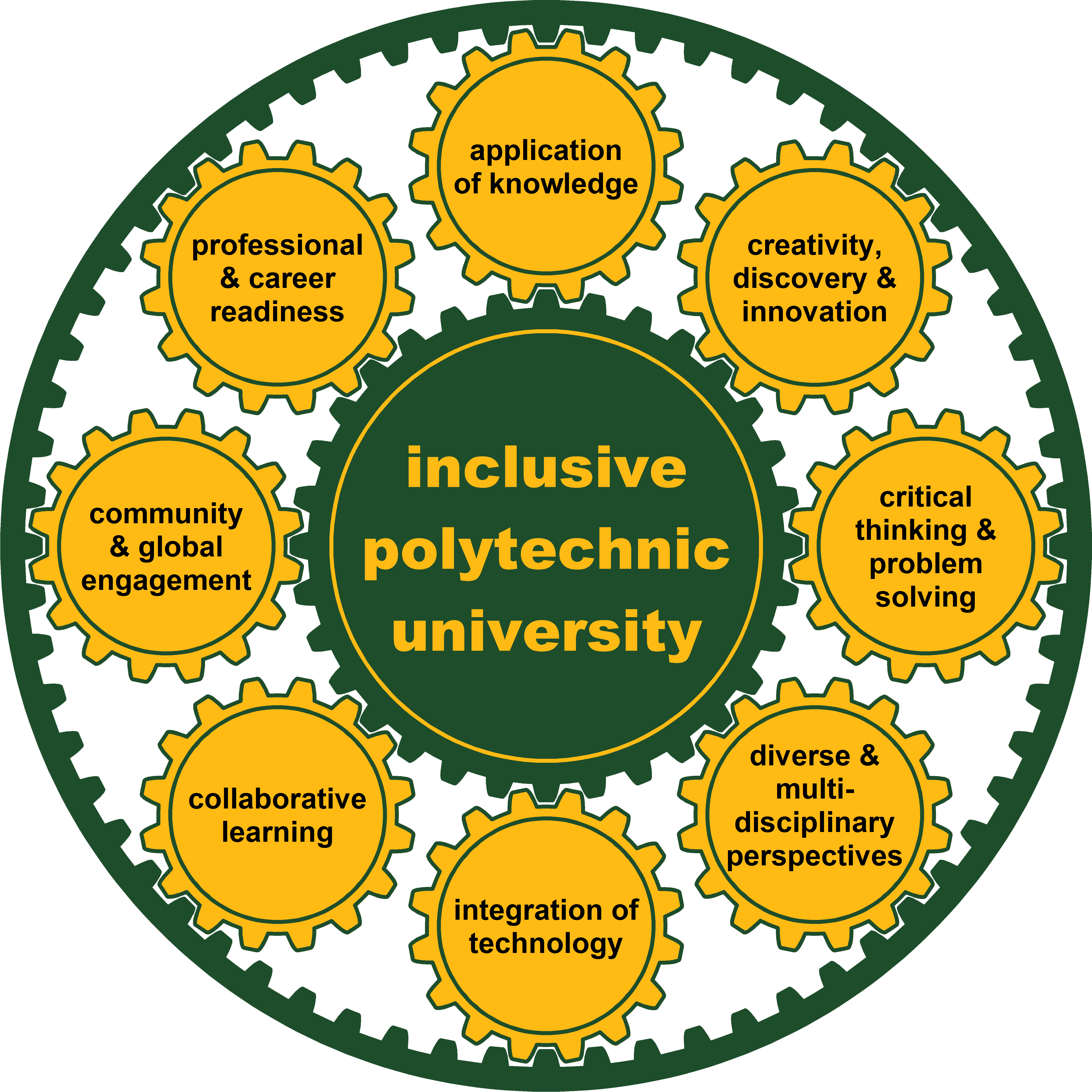 Evolving definition of Cal Poly Pomona's polytechnic education