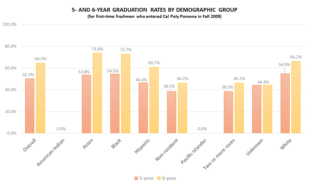 5 AND 6 YEAR GRADUATION RATES BY DEMOGRAPHIC GROUP