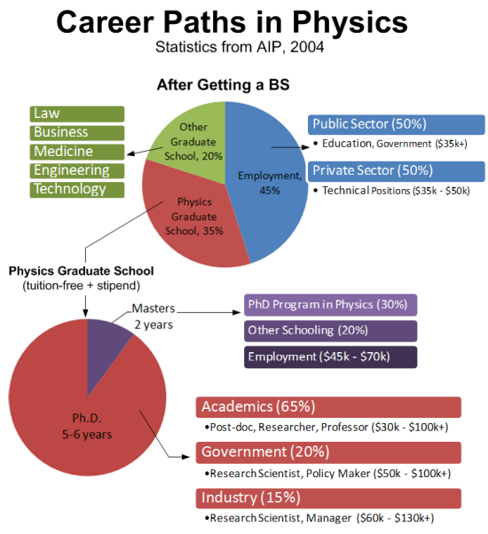Physics what to major in