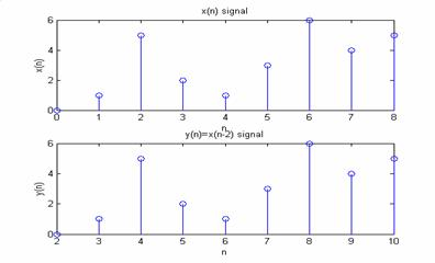 generate square function in matlab